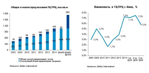 Эксперты подвели  итоги третьего квартала на рынке торговой недвижимости  Киева