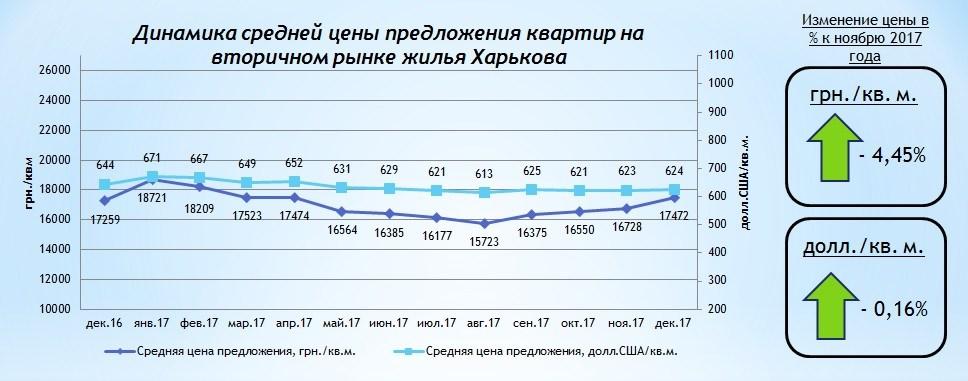 08f48a5ac65cb В долларовом эквиваленте в течение месяца средневзвешенная цена  представленных к продаже квартир повысилась на 0,16% до 624 долл.