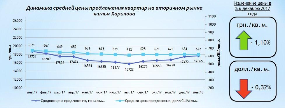 de14e3dafa26d В долларовом эквиваленте в течение месяца средневзвешенная цена  представленных к продаже квартир понизилась на 0,32% до 622 долл.