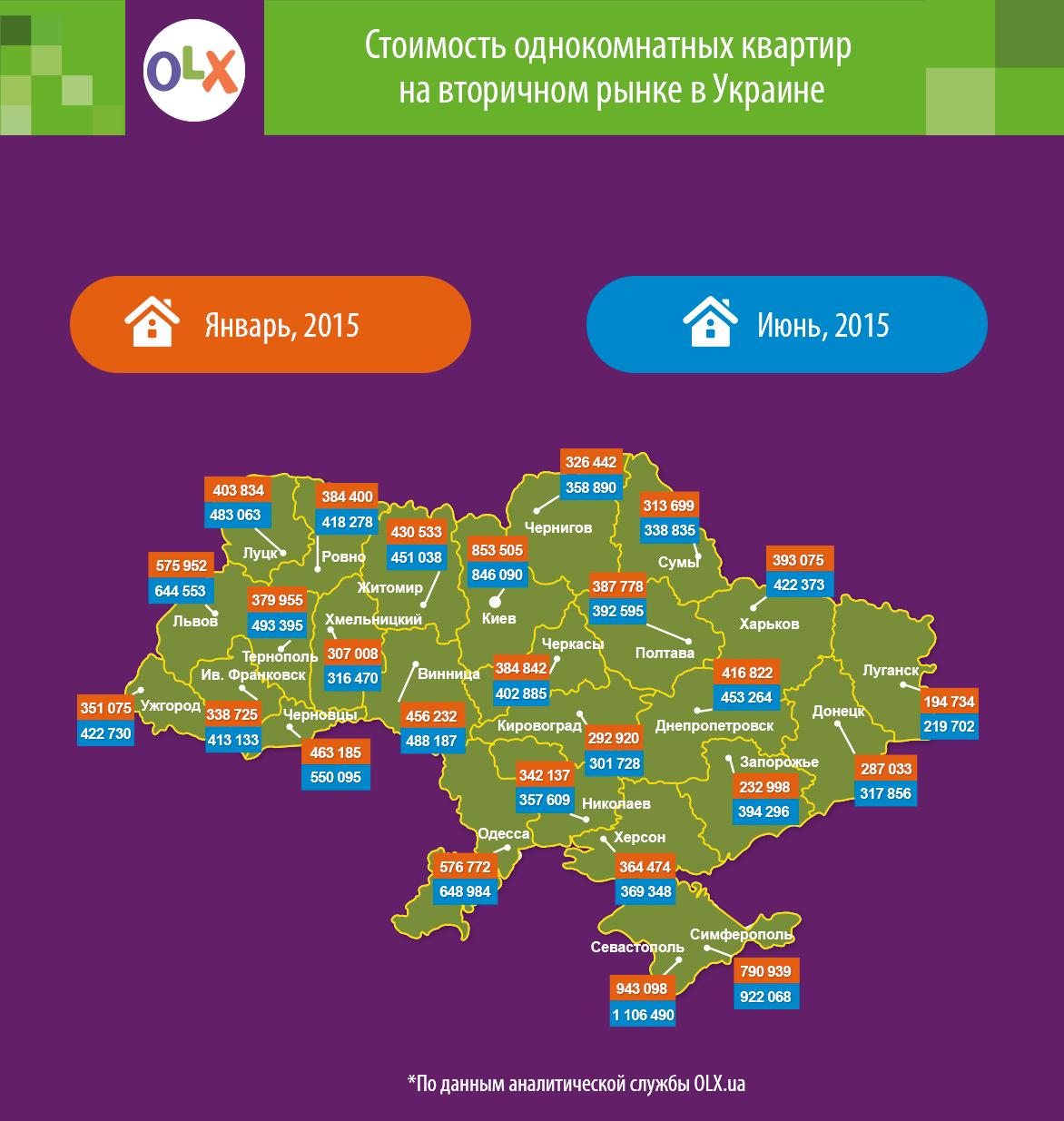 Цены на вторичное жилье падают, но обычных украинских покупателей это не спасает