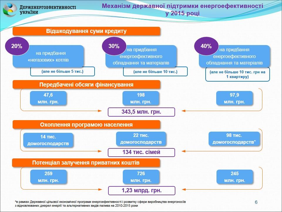 Финансирование мероприятий по энергосбережению для ОСМД будет упрощено