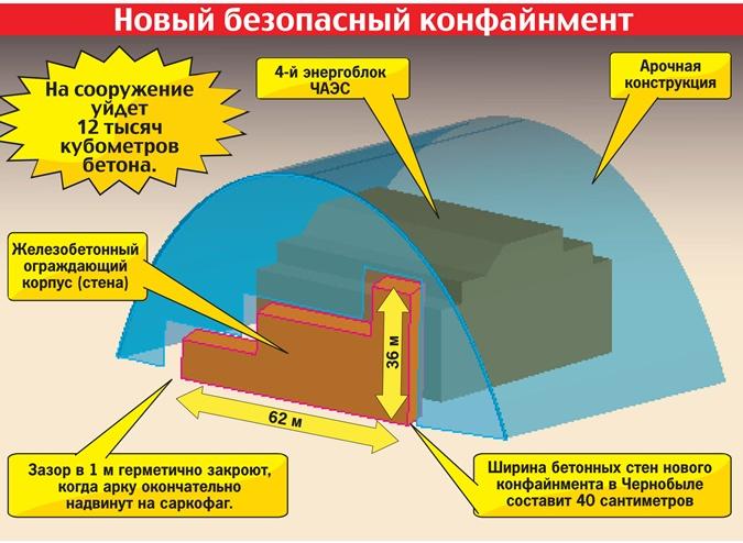 Строители саркофага на Чернобыльской АЭС работают в круглосуточном режиме